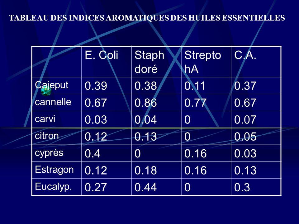 E. Coli Staph doré Strepto hA C.A. 0.39 0.38 0.11 0.37 0.67 0.86 0.77