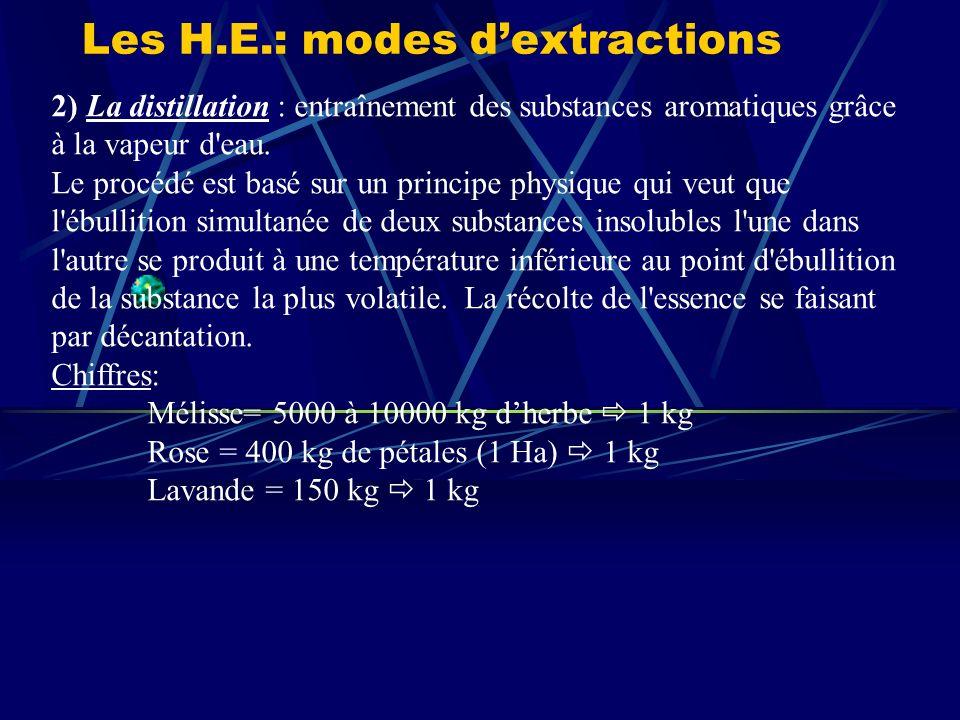 Les H.E.: modes d'extractions