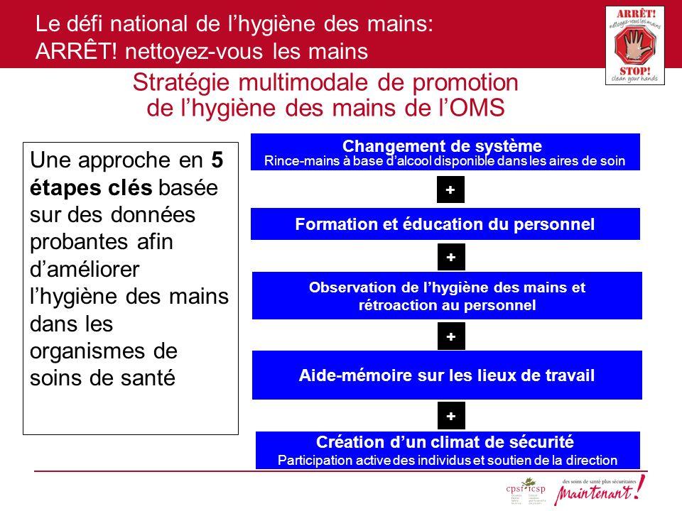 Stratégie multimodale de promotion de l'hygiène des mains de l'OMS