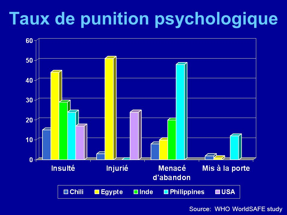 Taux de punition psychologique