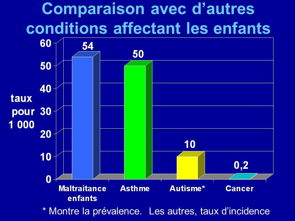 Comparaison avec d'autres conditions affectant les enfants