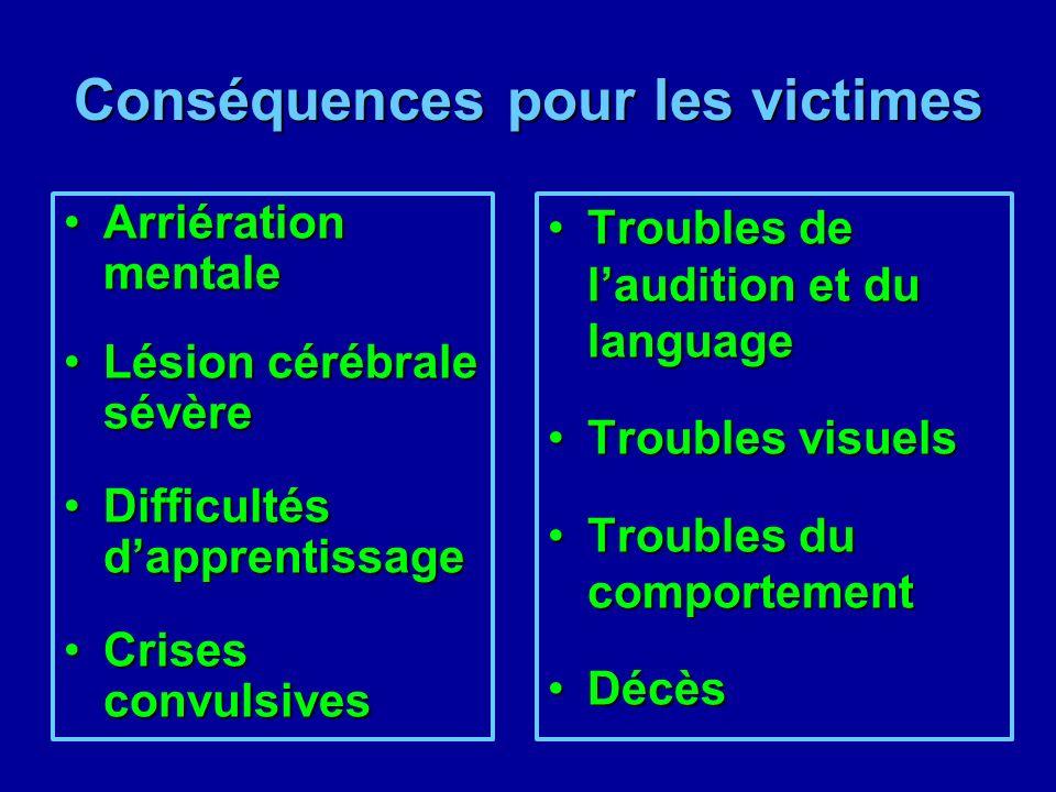 Conséquences pour les victimes