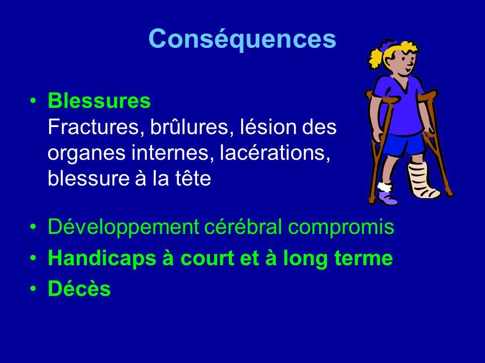 Conséquences Blessures Fractures, brûlures, lésion des organes internes, lacérations, blessure à la tête.