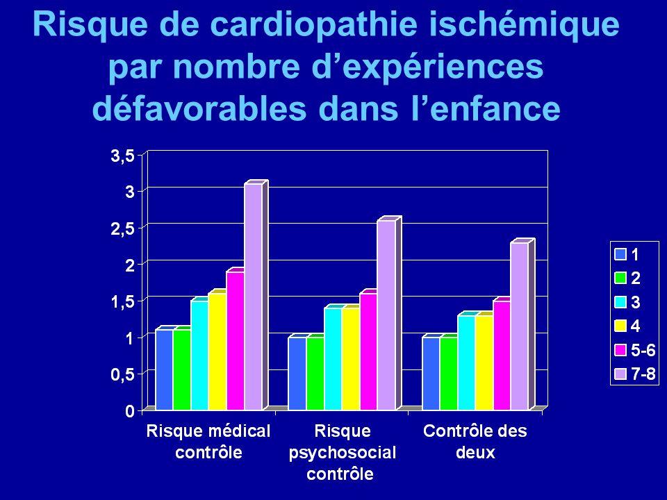 Risque de cardiopathie ischémique par nombre d'expériences défavorables dans l'enfance