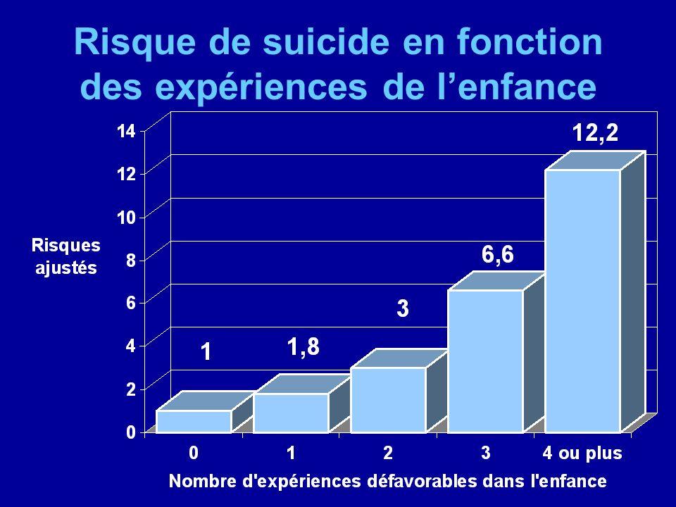 Risque de suicide en fonction des expériences de l'enfance