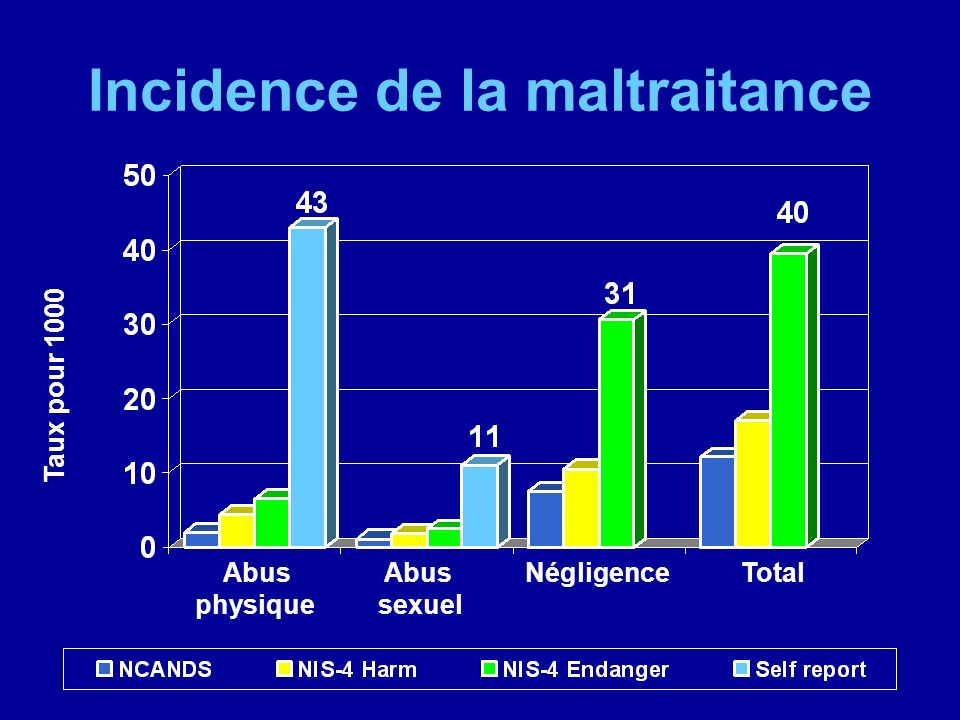 Incidence de la maltraitance