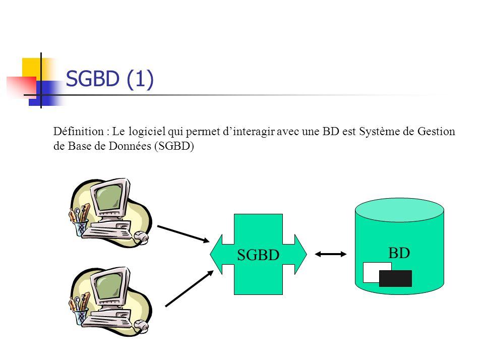 SGBD (1) Définition : Le logiciel qui permet d'interagir avec une BD est Système de Gestion. de Base de Données (SGBD)