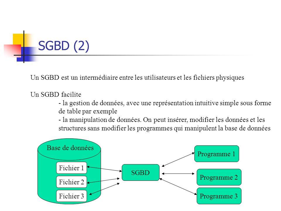 SGBD (2) Un SGBD est un intermédiaire entre les utilisateurs et les fichiers physiques. Un SGBD facilite.
