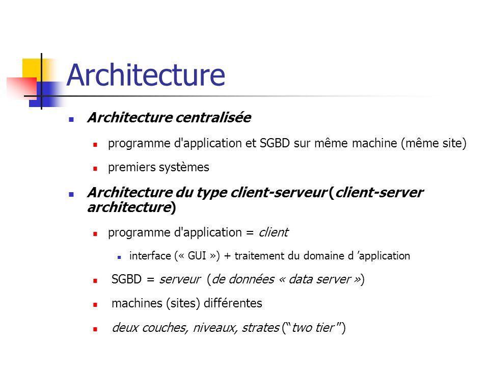 Architecture Architecture centralisée
