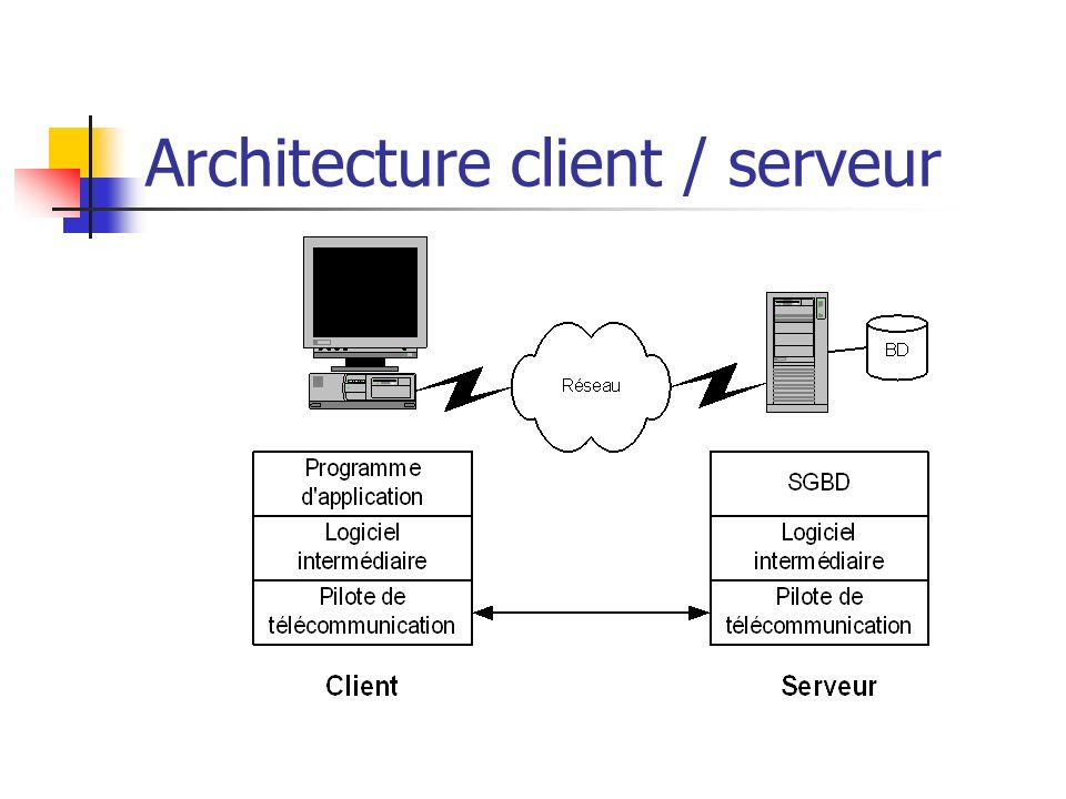 Cours base de donn es relationnelles ppt video online for Architecture client serveur