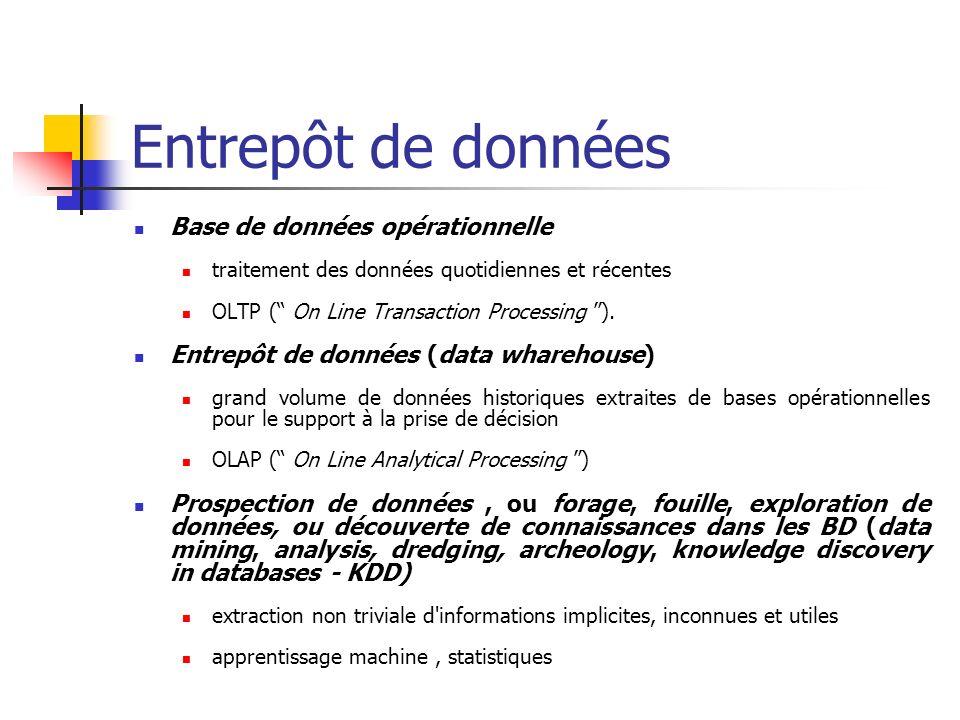 Entrepôt de données Base de données opérationnelle