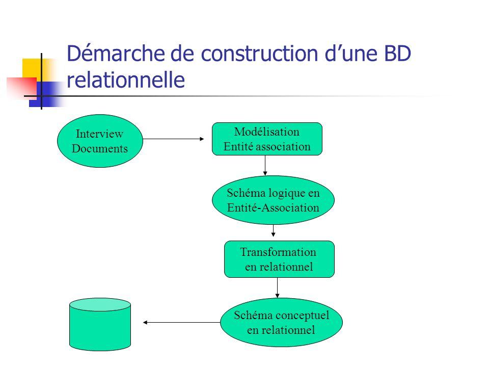 Démarche de construction d'une BD relationnelle