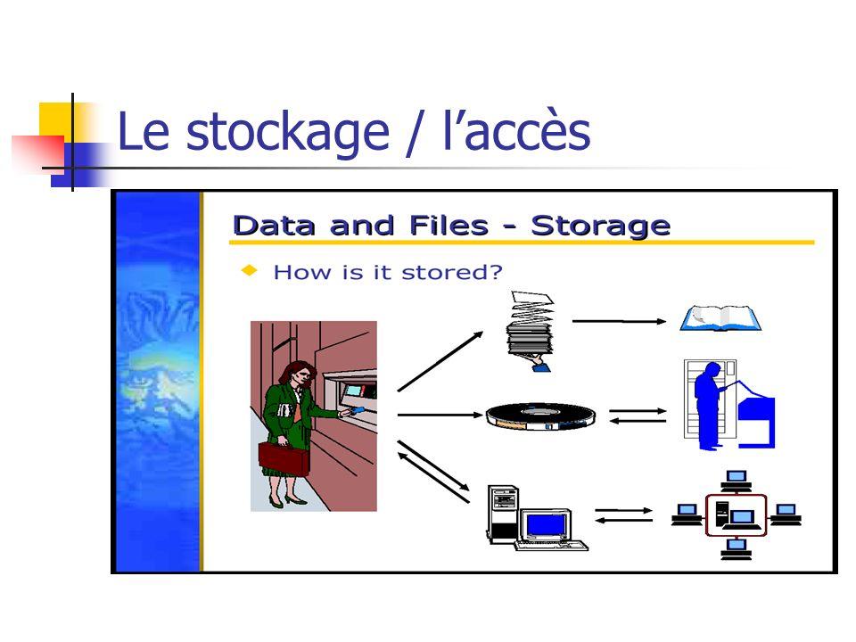 Le stockage / l'accès