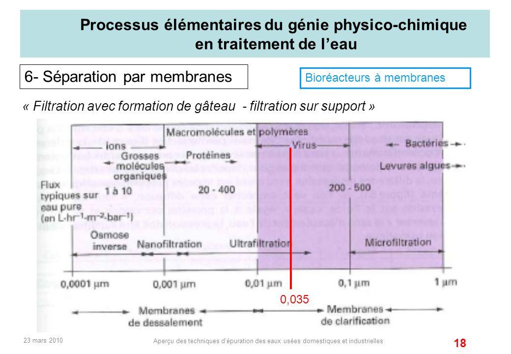 6- Séparation par membranes