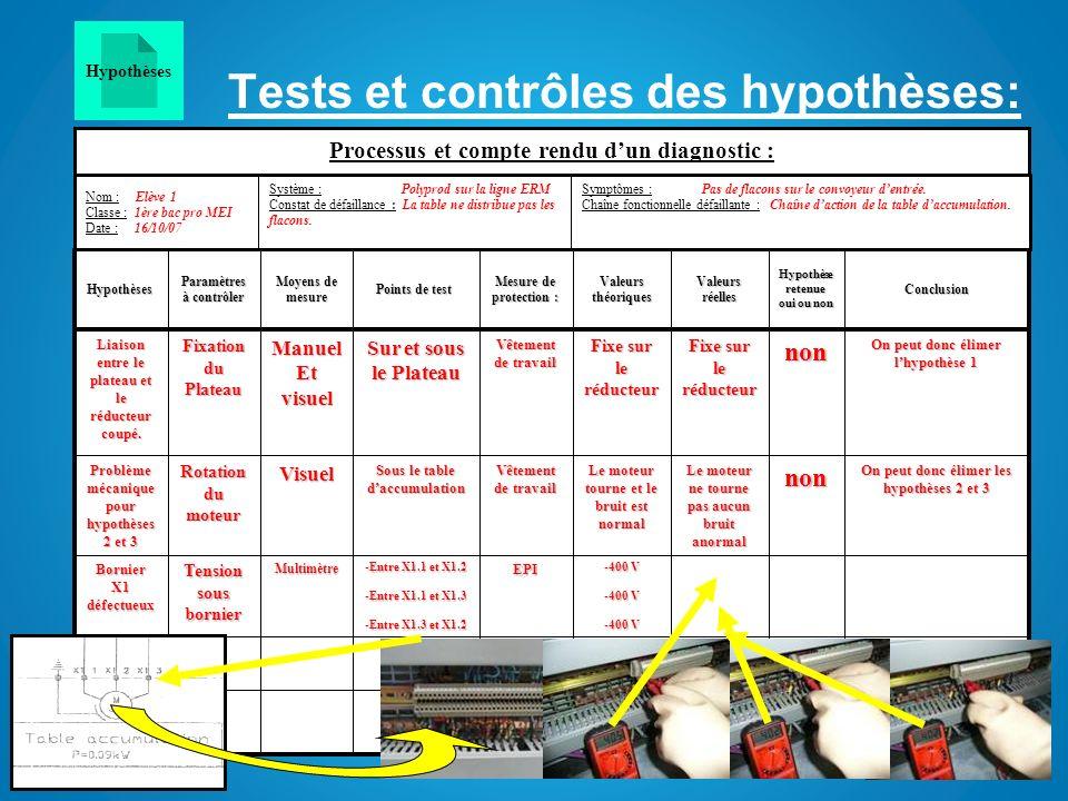Tests et contrôles des hypothèses: