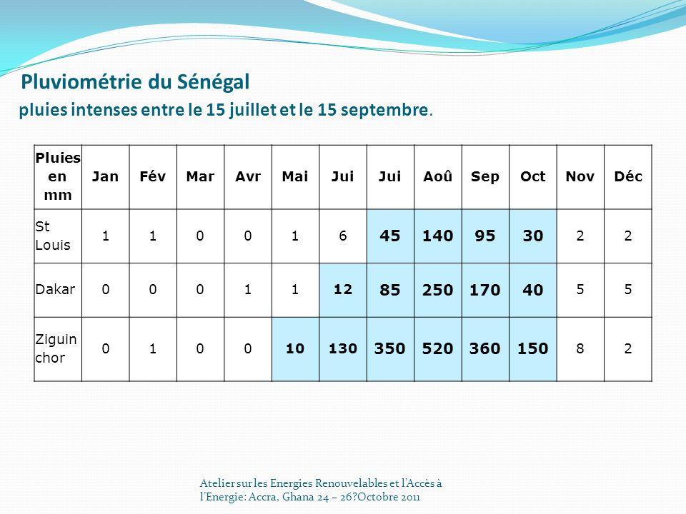Pluviométrie du Sénégal pluies intenses entre le 15 juillet et le 15 septembre.