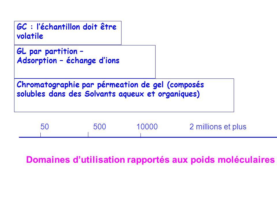 Domaines d'utilisation rapportés aux poids moléculaires
