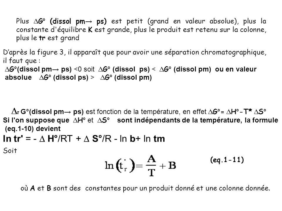 ln tr = -  H°/RT +  S°/R - ln b+ ln tm