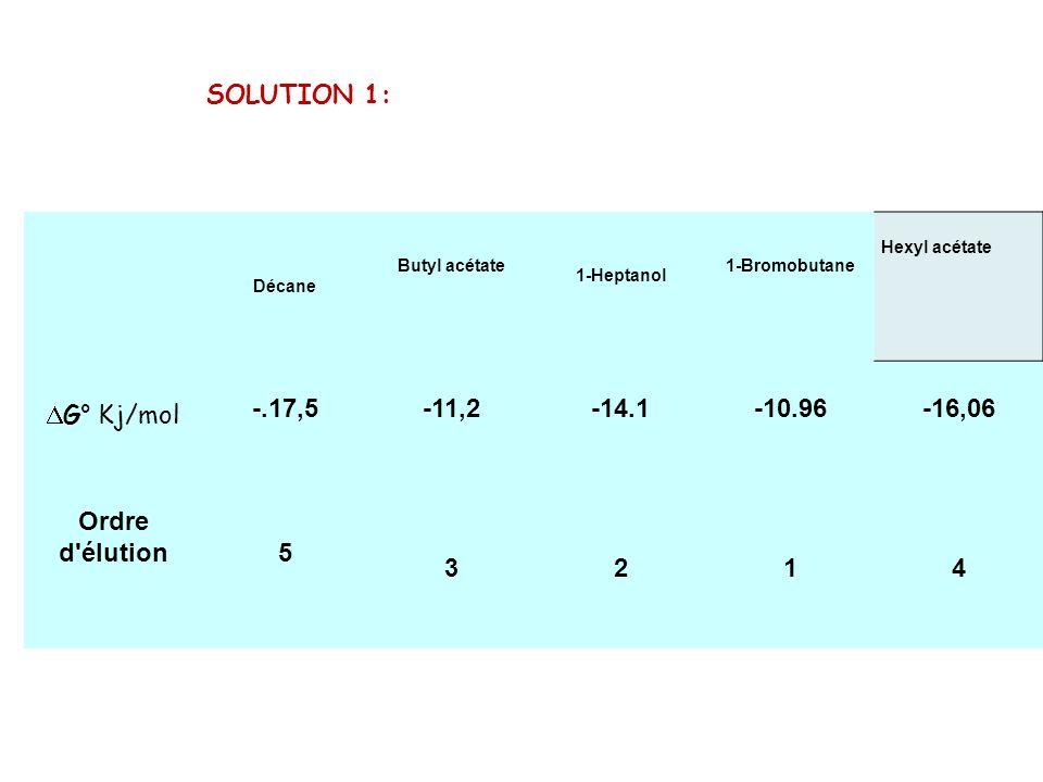 SOLUTION 1: G° Kj/mol -.17,5 -11,2 -14.1 -10.96 -16,06