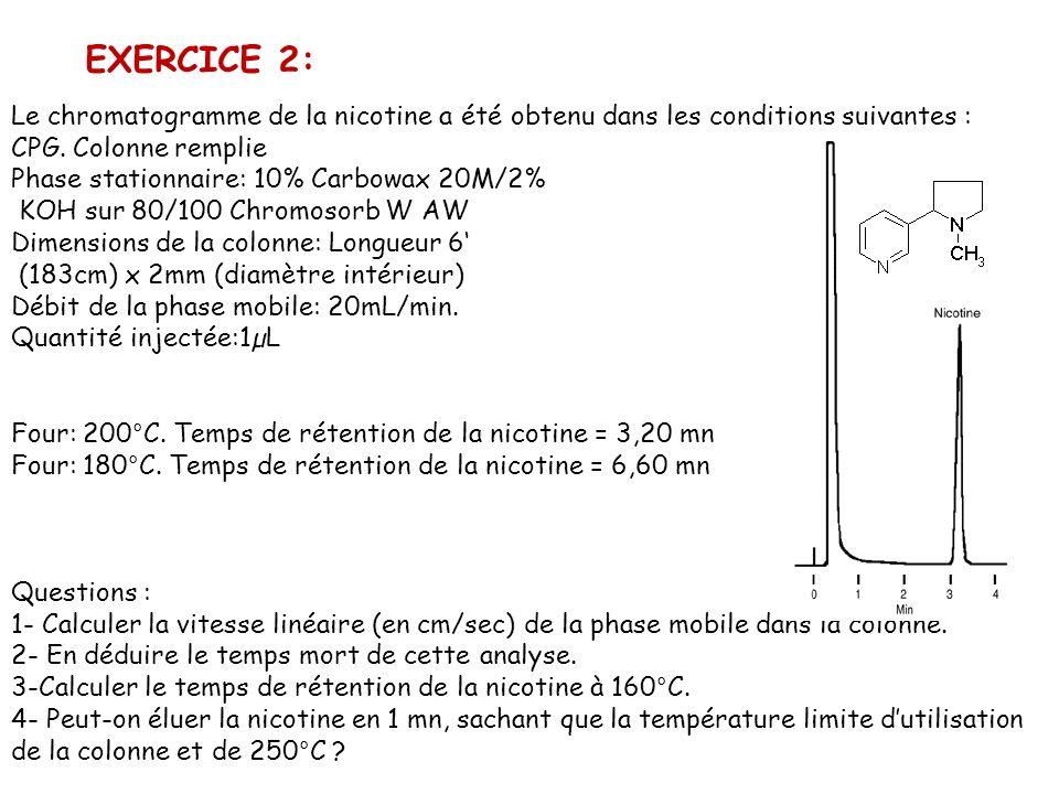 EXERCICE 2: Le chromatogramme de la nicotine a été obtenu dans les conditions suivantes :