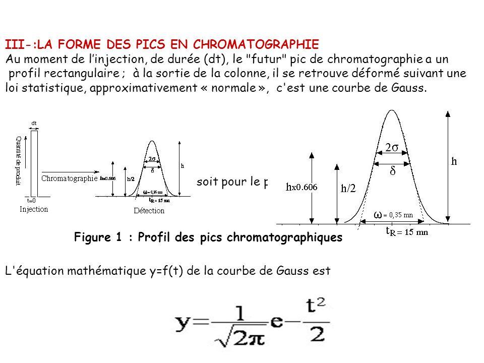 III-:LA FORME DES PICS EN CHROMATOGRAPHIE