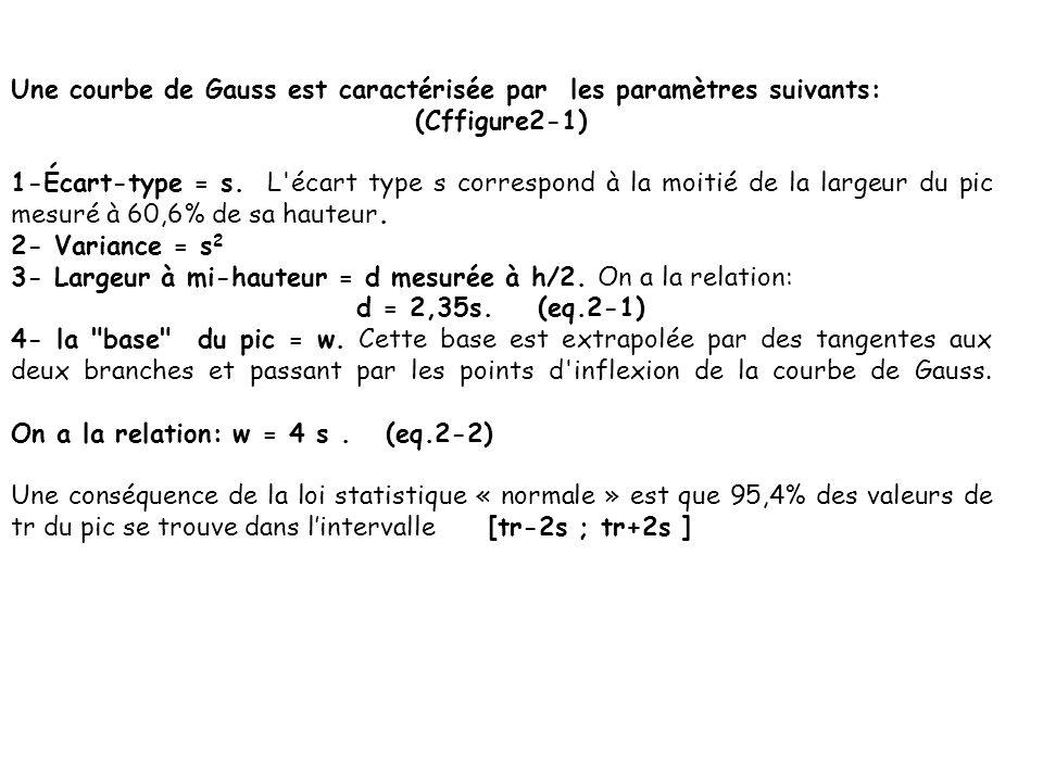 Une courbe de Gauss est caractérisée par les paramètres suivants: