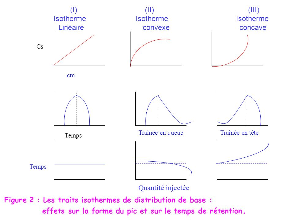 Isotherme Isotherme Isotherme Linéaire convexe concave