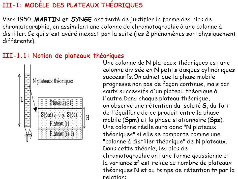 III-1: MODÈLE DES PLATEAUX THÉORIQUES