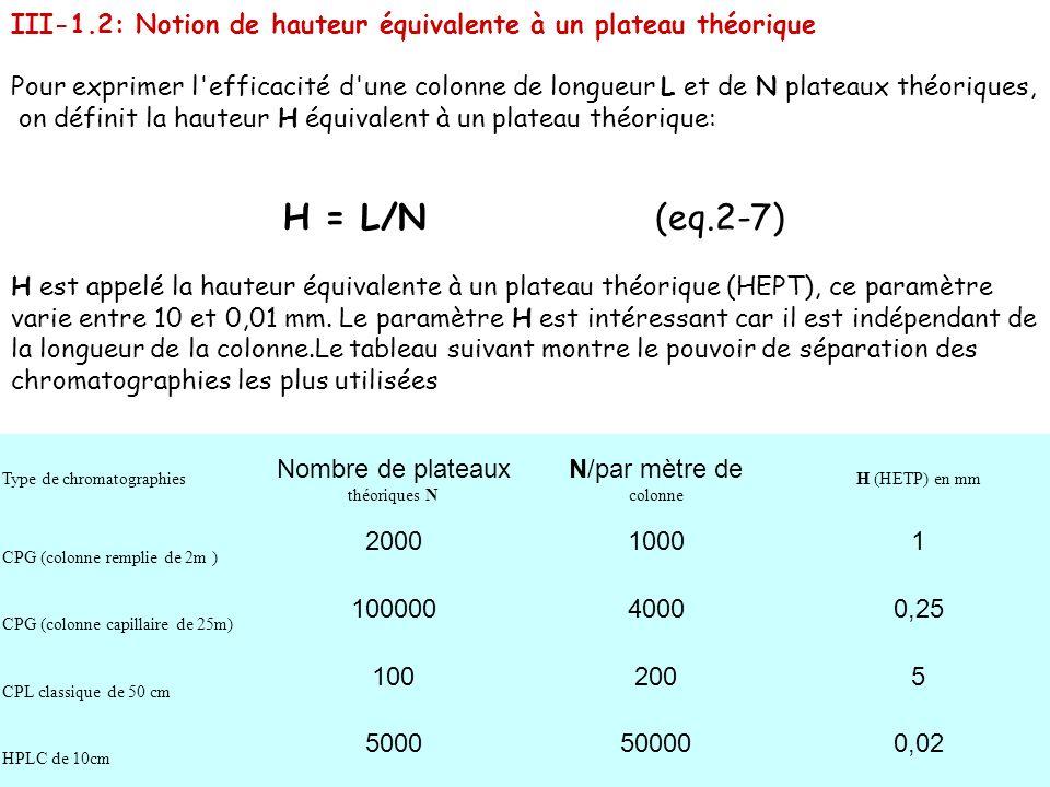 on définit la hauteur H équivalent à un plateau théorique:
