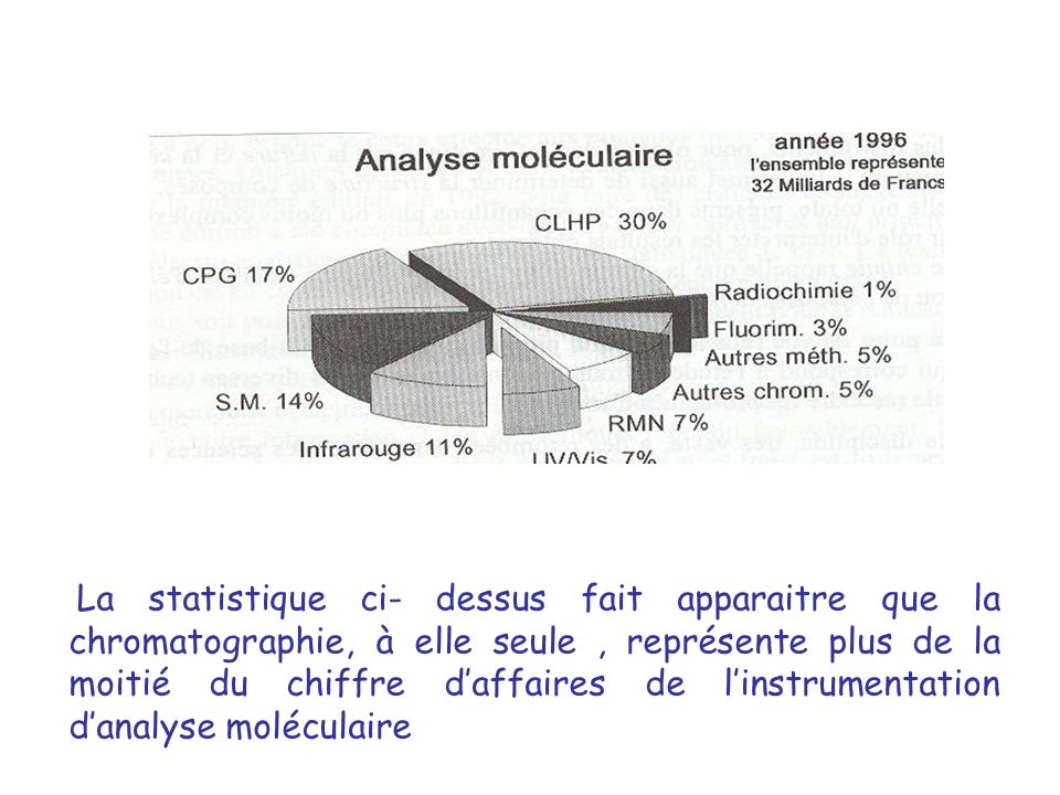 La statistique ci- dessus fait apparaitre que la chromatographie, à elle seule , représente plus de la moitié du chiffre d'affaires de l'instrumentation d'analyse moléculaire