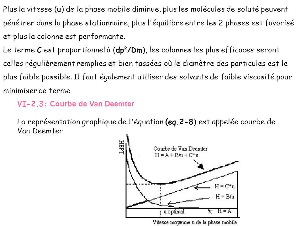 Plus la vitesse (u) de la phase mobile diminue, plus les molécules de soluté peuvent pénétrer dans la phase stationnaire, plus l équilibre entre les 2 phases est favorisé et plus la colonne est performante. Le terme C est proportionnel à (dp2/Dm), les colonnes les plus efficaces seront celles régulièrement remplies et bien tassées où le diamètre des particules est le plus faible possible. Il faut également utiliser des solvants de faible viscosité pour minimiser ce terme