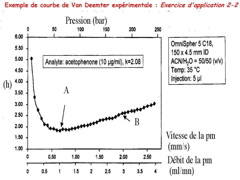 Exemple de courbe de Van Deemter expérimentale : Exercice d application 2-2