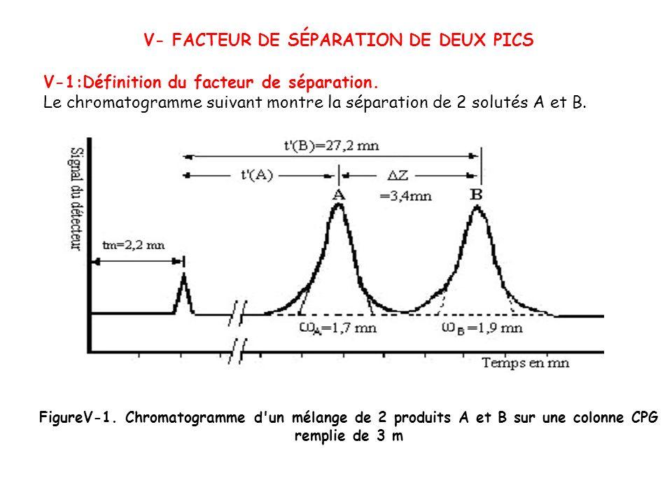 V- FACTEUR DE SÉPARATION DE DEUX PICS