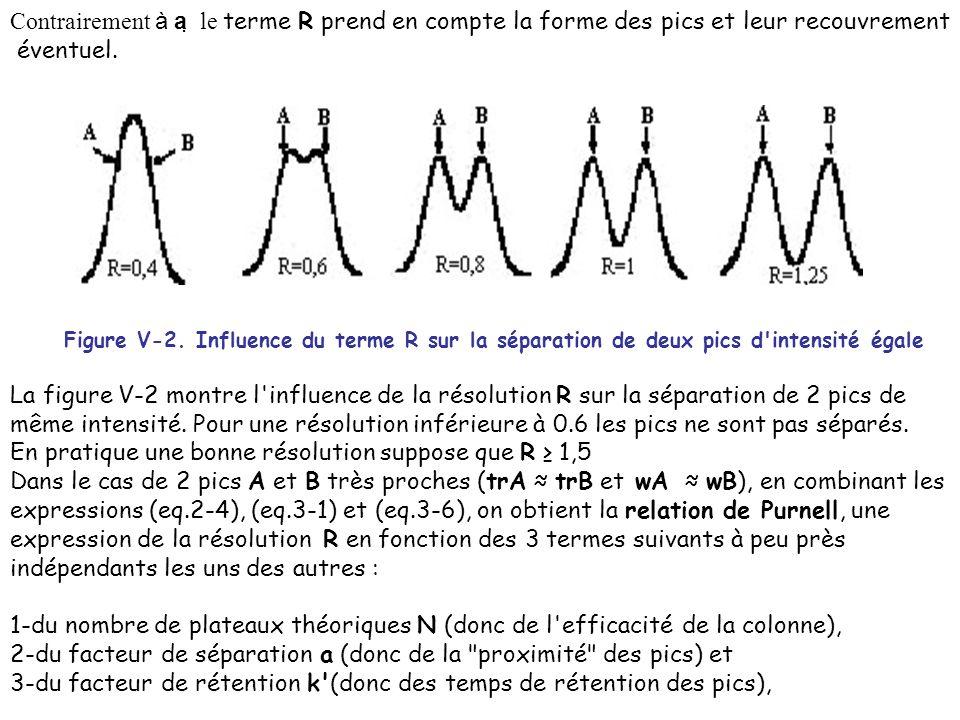 Contrairement à a le terme R prend en compte la forme des pics et leur recouvrement