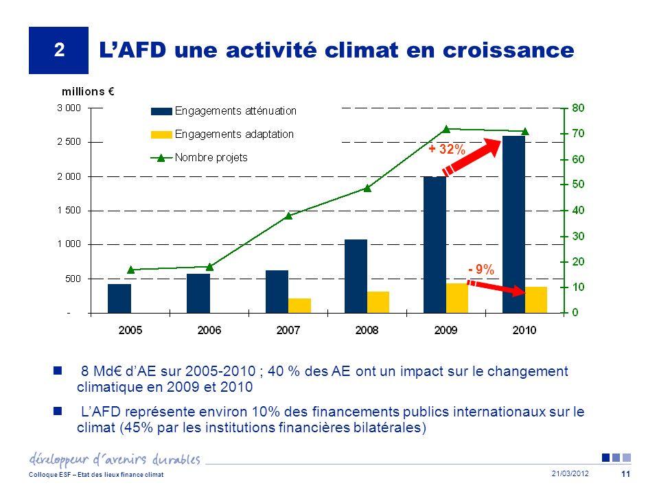 L'AFD une activité climat en croissance