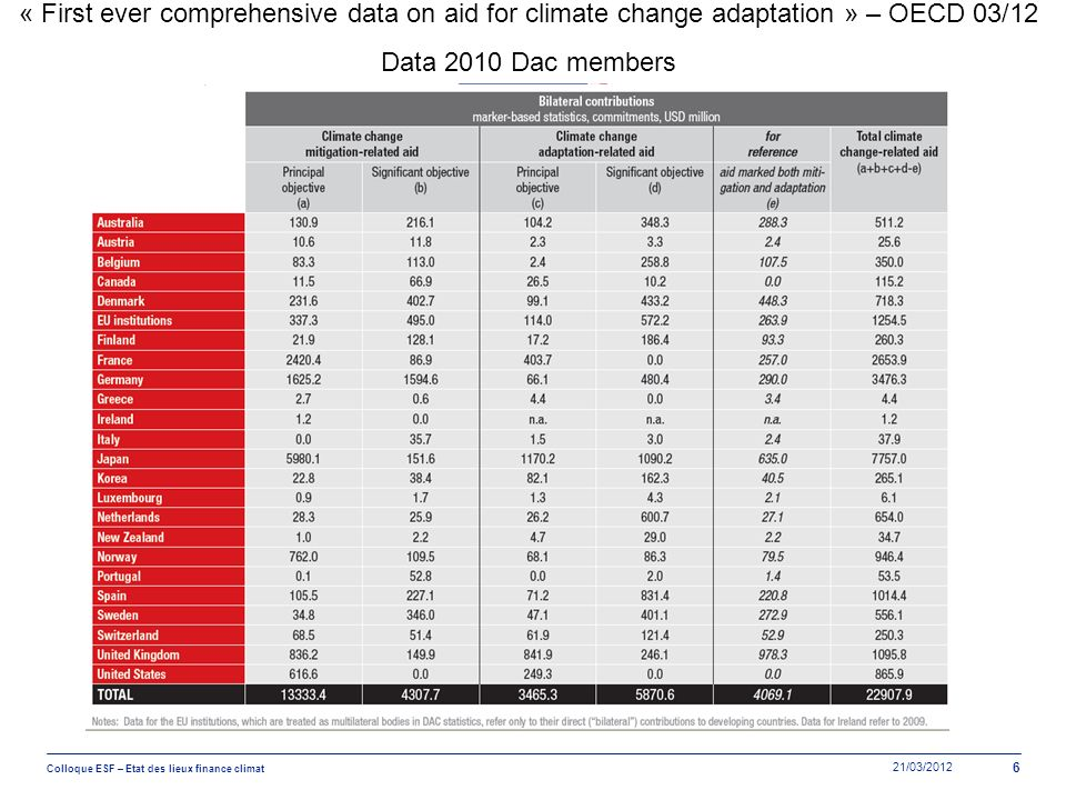 « First ever comprehensive data on aid for climate change adaptation » – OECD 03/12