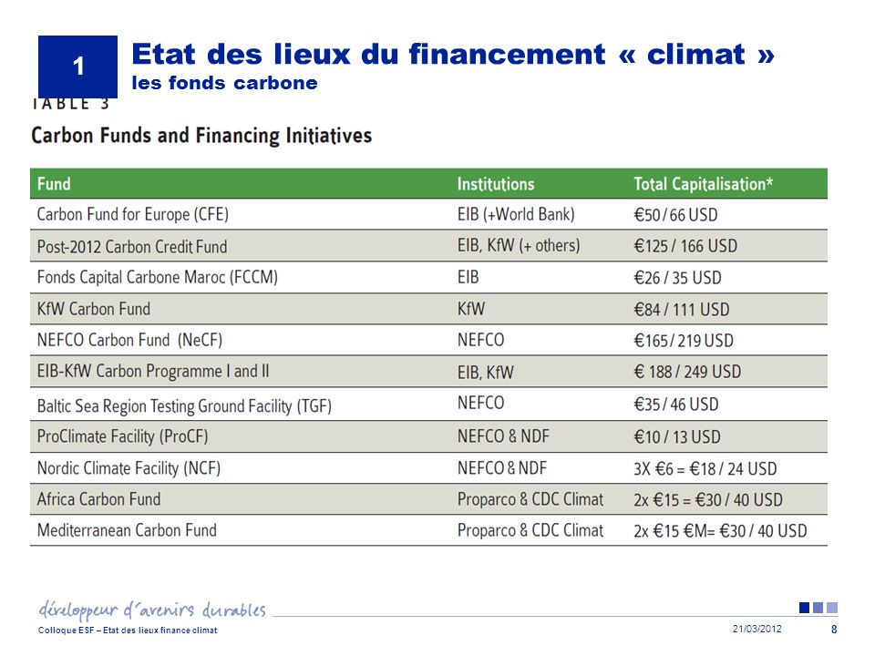 Etat des lieux du financement « climat » les fonds carbone