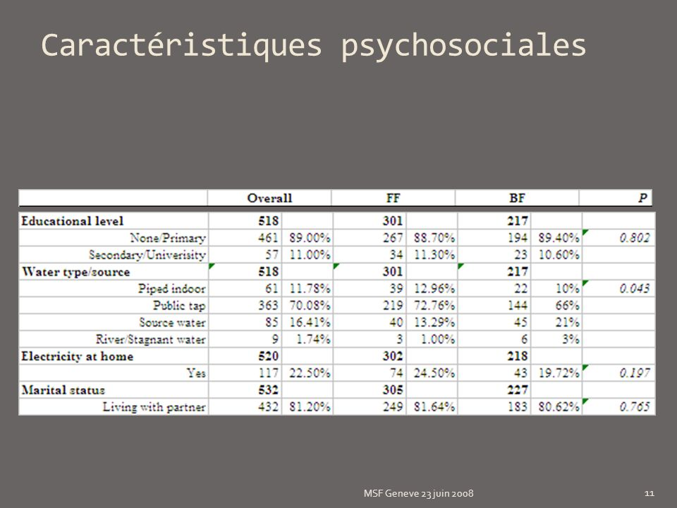 Caractéristiques psychosociales