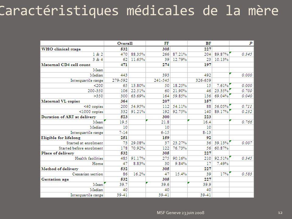 Caractéristiques médicales de la mère