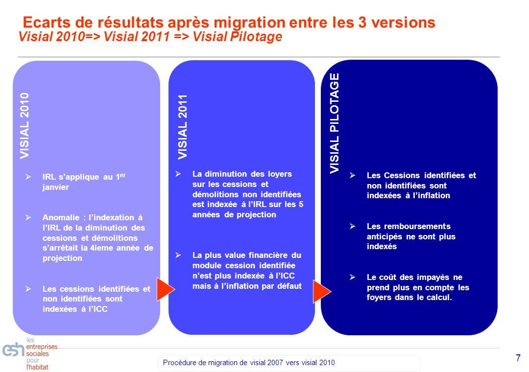 Ecarts de résultats après migration entre les 3 versions Visial 2010=> Visial 2011 => Visial Pilotage