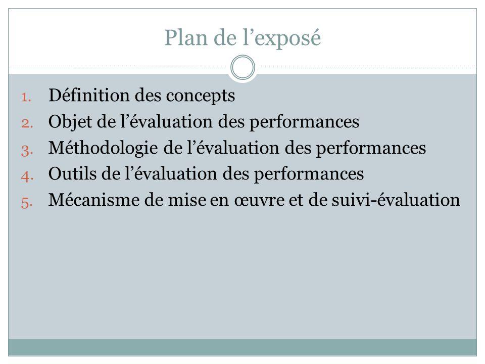 Plan de l'exposé Définition des concepts