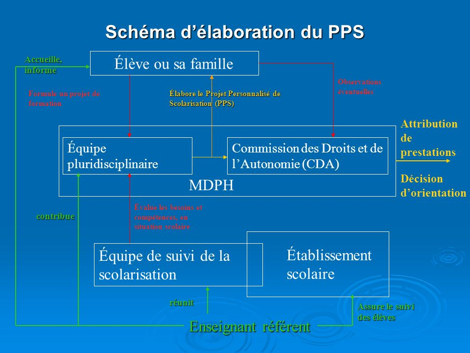 Schéma d'élaboration du PPS