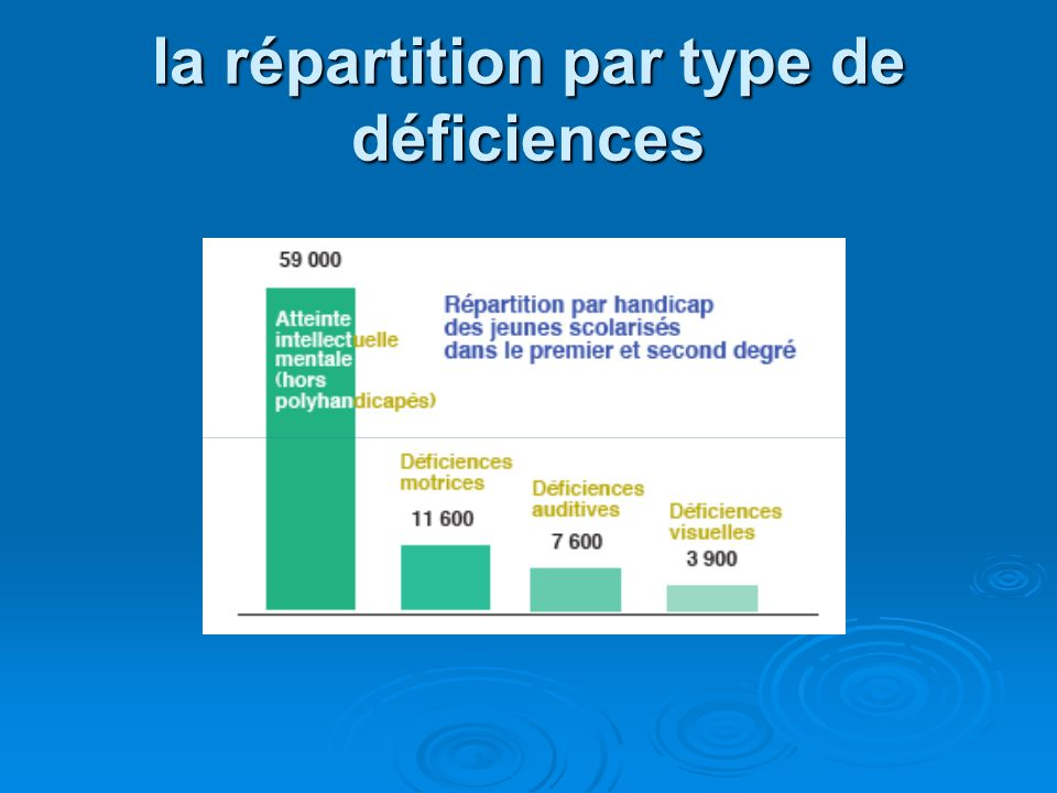 la répartition par type de déficiences
