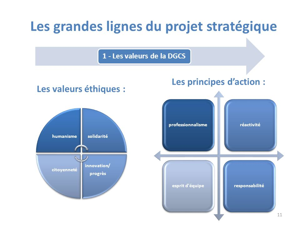 Les grandes lignes du projet stratégique Les principes d'action :