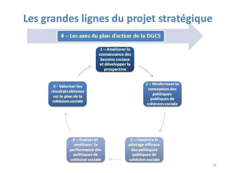 Les grandes lignes du projet stratégique