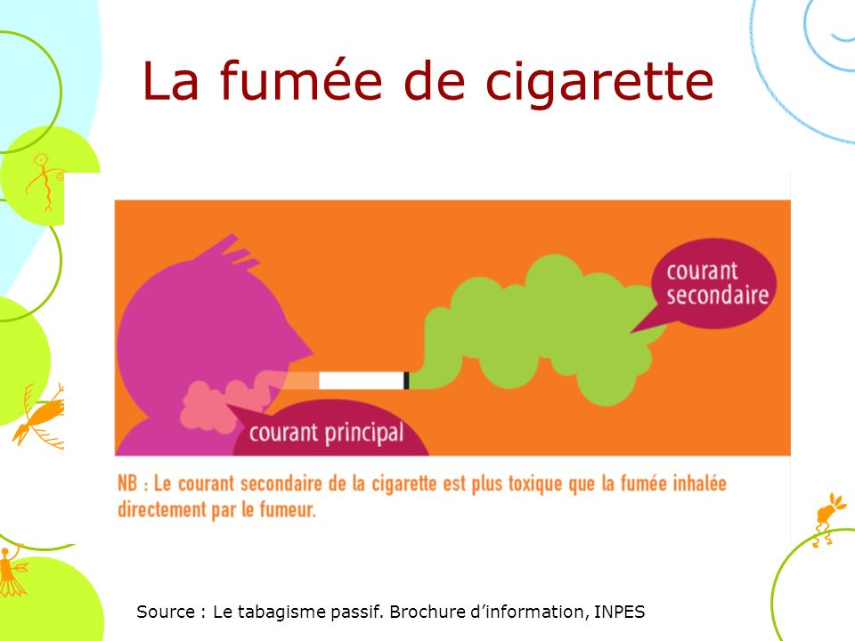 Source : Le tabagisme passif. Brochure d'information, INPES