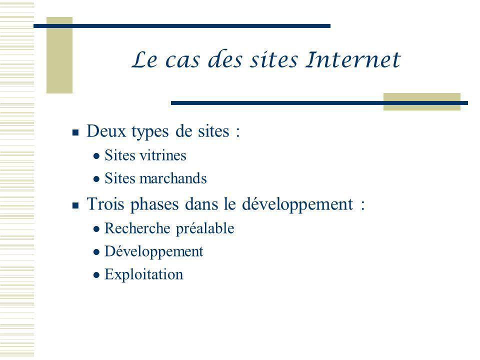 Le cas des sites Internet