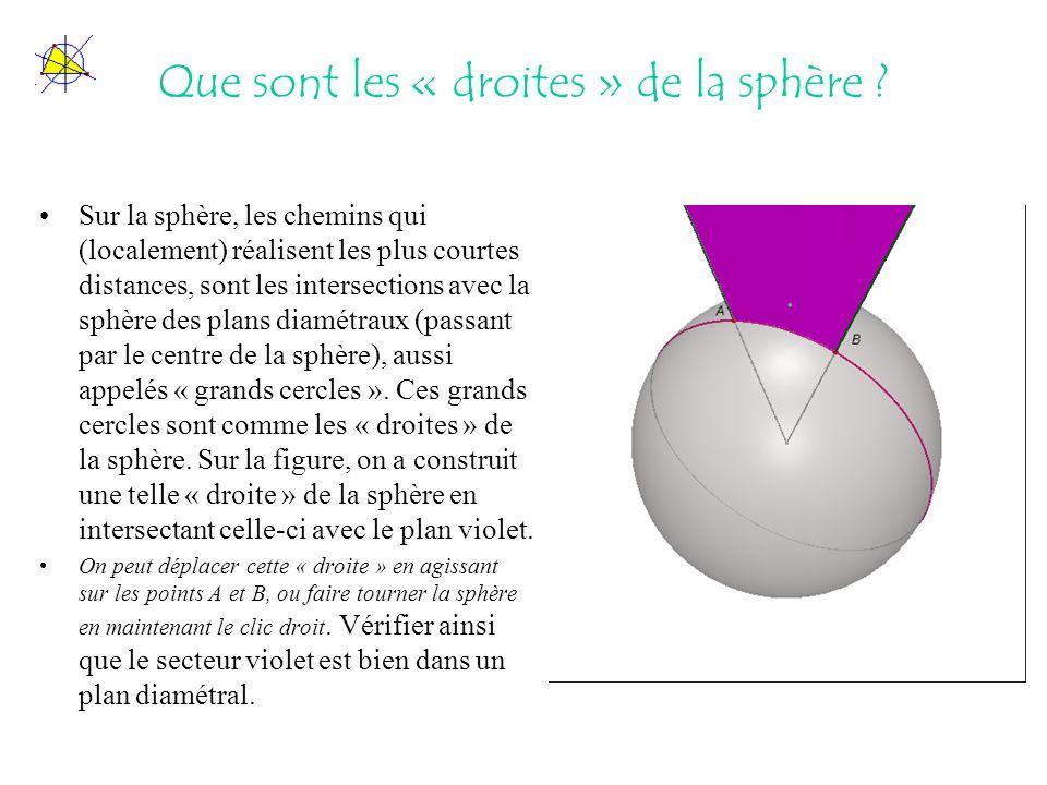Que sont les « droites » de la sphère