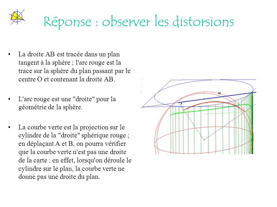 Réponse : observer les distorsions