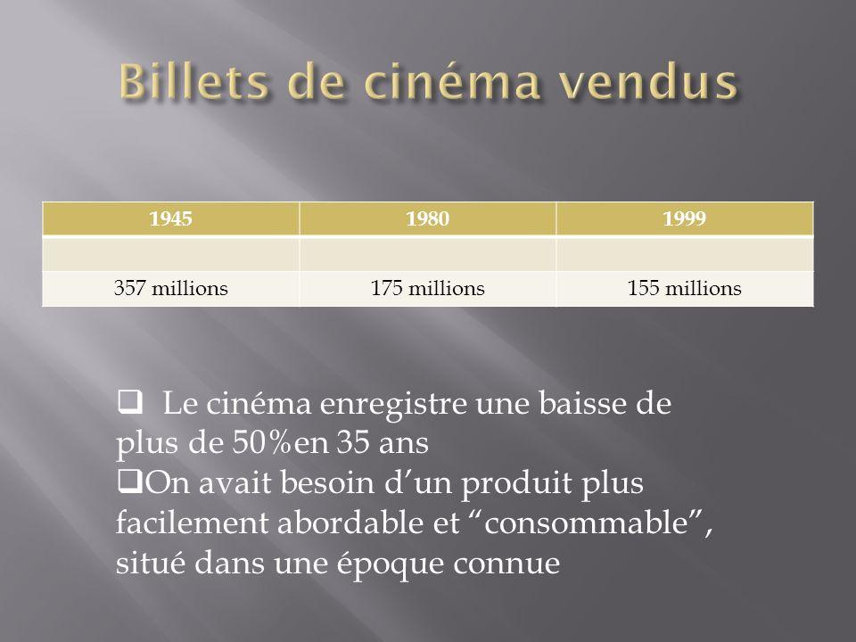 Billets de cinéma vendus